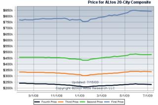 Altos-20-by-Price-Quartile[1]