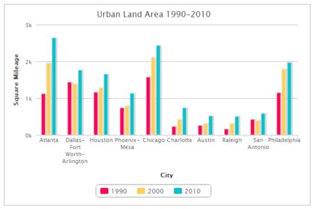 Urban Land Area - The Atlantic Cities