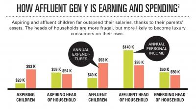 Millennial-affluent-spending-chart