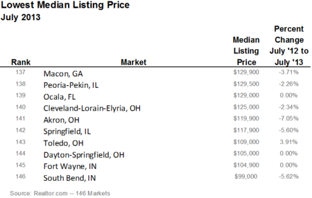 Lowest Median Listing Price July 2013