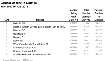 Largest Decline in Listings