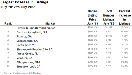 Largest Increase in Listings