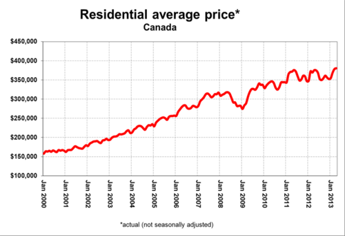 Residential average price