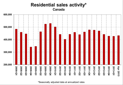 Residential sales activity