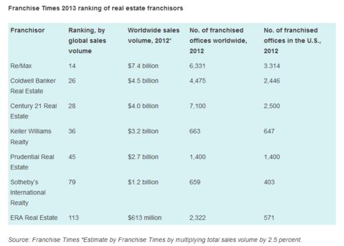 Franchise ranking 2013 report